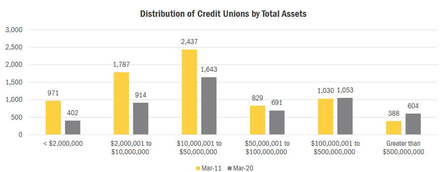 distribution of credit unions by total assets