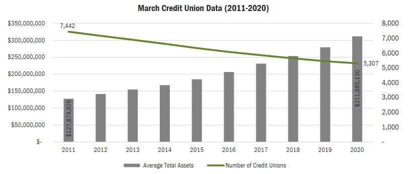 march credit union data