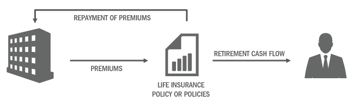 Life Insurance Policy or Policies > Repayment of Premiums > Premiums > Retirement Cash Flow